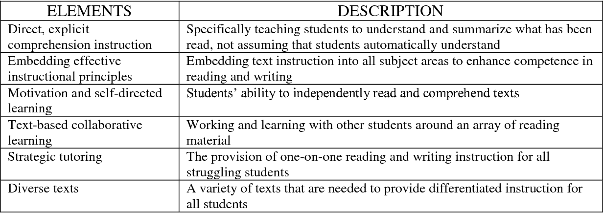 PDF] The Effects of Read 180 on Reading Outcomes for