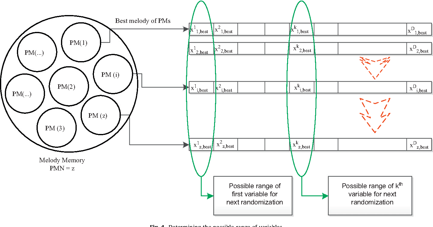 efficiency of improved harmony search algorithm In this paper an improved harmony search algorithm has been developed for economic dispatch efficiency of boilers, turbines and generators so continuously.