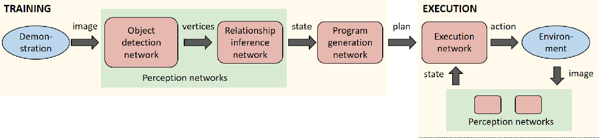 Figure 3 for Synthetically Trained Neural Networks for Learning Human-Readable Plans from Real-World Demonstrations