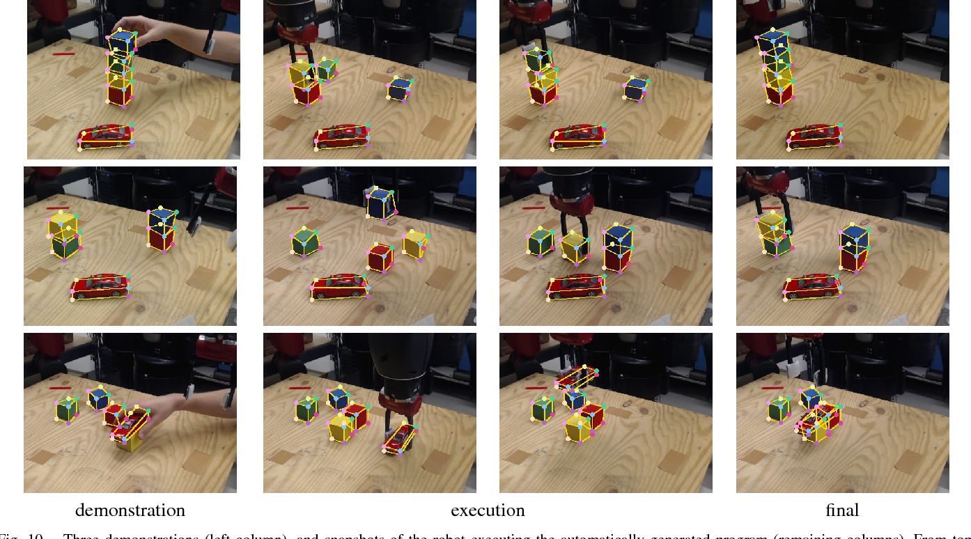 Figure 2 for Synthetically Trained Neural Networks for Learning Human-Readable Plans from Real-World Demonstrations