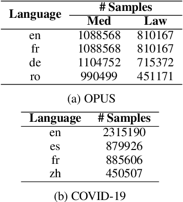 Figure 3 for Rapid Domain Adaptation for Machine Translation with Monolingual Data