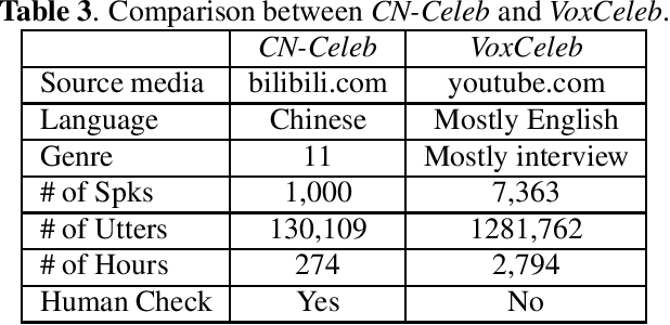 Figure 3 for CN-CELEB: a challenging Chinese speaker recognition dataset