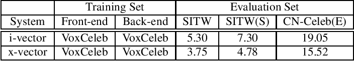 Figure 4 for CN-CELEB: a challenging Chinese speaker recognition dataset