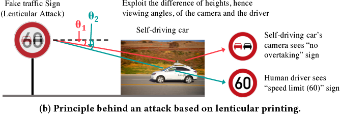 Figure 1 for DARTS: Deceiving Autonomous Cars with Toxic Signs