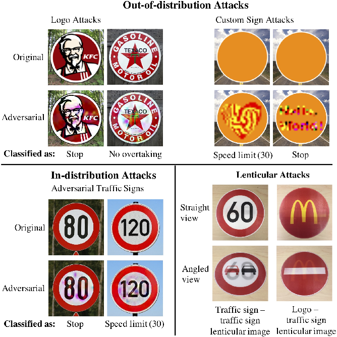 Figure 3 for DARTS: Deceiving Autonomous Cars with Toxic Signs