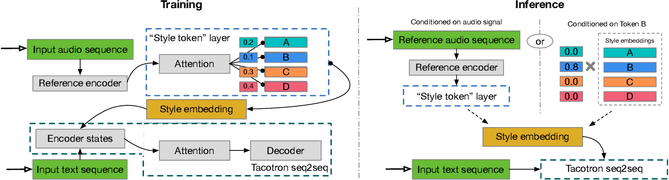 Figure 1 for Style Tokens: Unsupervised Style Modeling, Control and Transfer in End-to-End Speech Synthesis