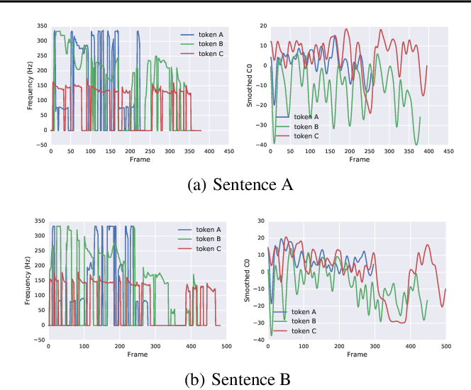 Figure 3 for Style Tokens: Unsupervised Style Modeling, Control and Transfer in End-to-End Speech Synthesis