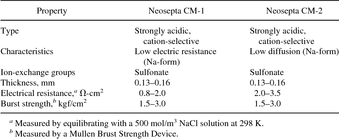 Rates of Metal Electrodeposition from Aqueous Solutions in