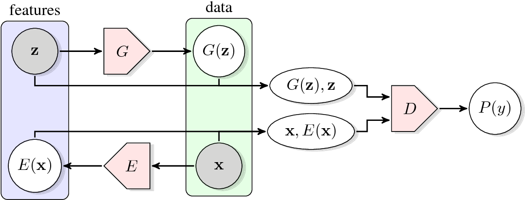 Figure 1 for Adversarial Feature Learning