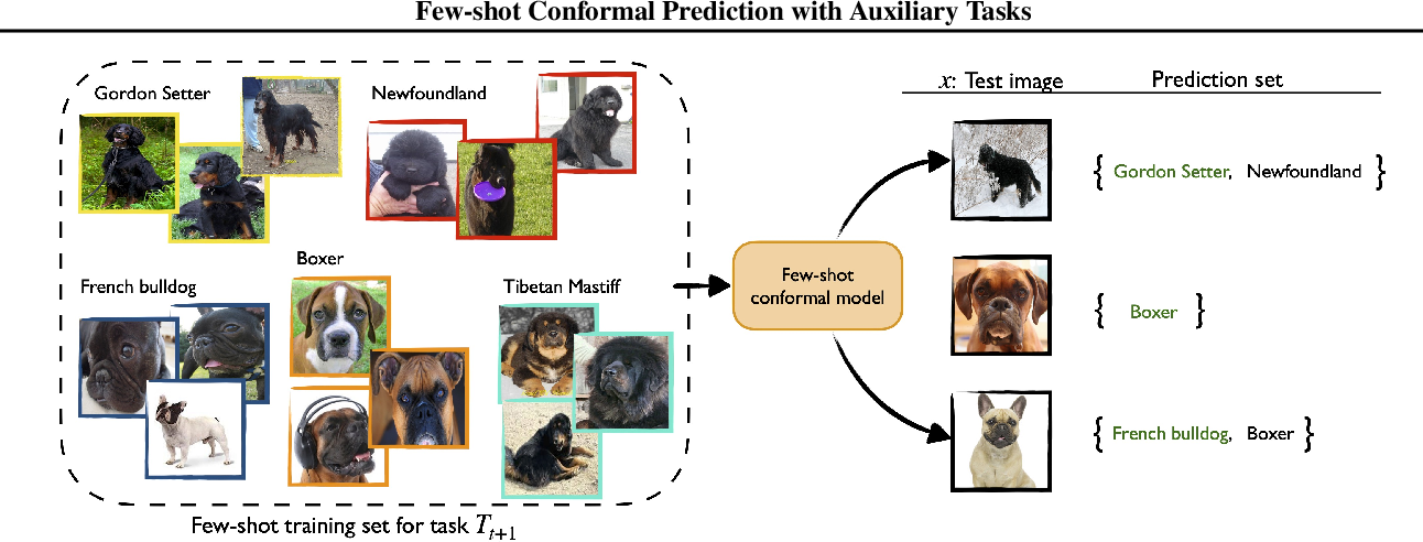Figure 1 for Few-shot Conformal Prediction with Auxiliary Tasks
