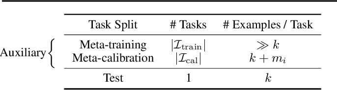 Figure 2 for Few-shot Conformal Prediction with Auxiliary Tasks