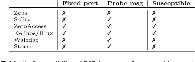 Table 5 from Reliable Recon in Adversarial Peer-to-Peer