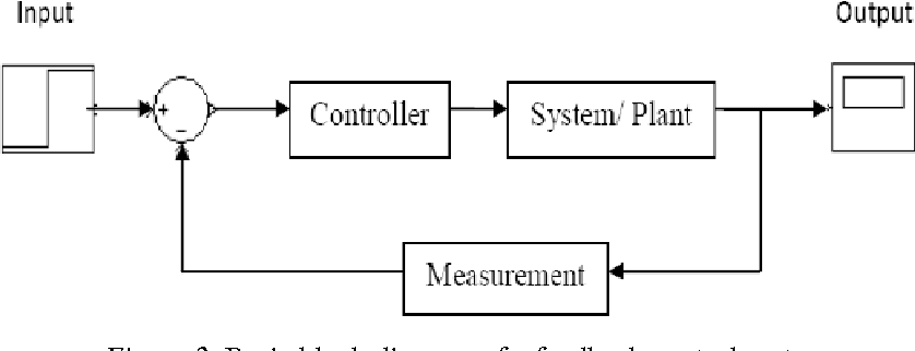 Figure 2 from On Replacing PID Controller with ANN Controller for DC