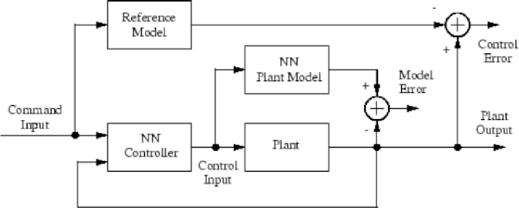 Figure 7 from On Replacing PID Controller with ANN