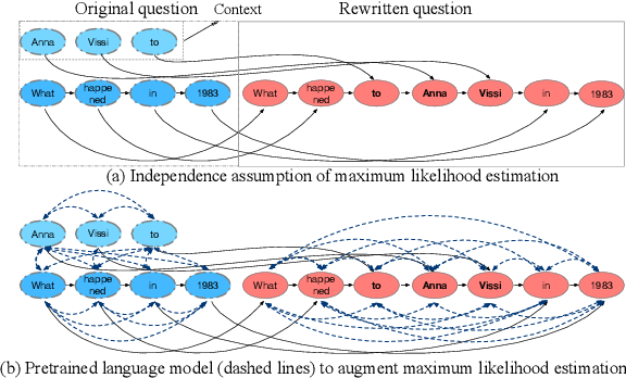 Figure 1 for Conversational Question Reformulation via Sequence-to-Sequence Architectures and Pretrained Language Models