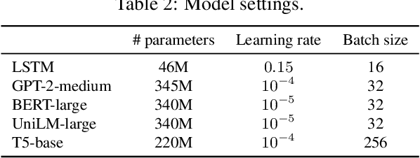 Figure 3 for Conversational Question Reformulation via Sequence-to-Sequence Architectures and Pretrained Language Models