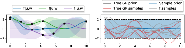 Figure 1 for Sparse within Sparse Gaussian Processes using Neighbor Information