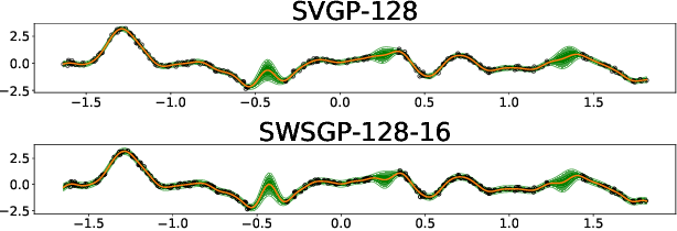 Figure 3 for Sparse within Sparse Gaussian Processes using Neighbor Information