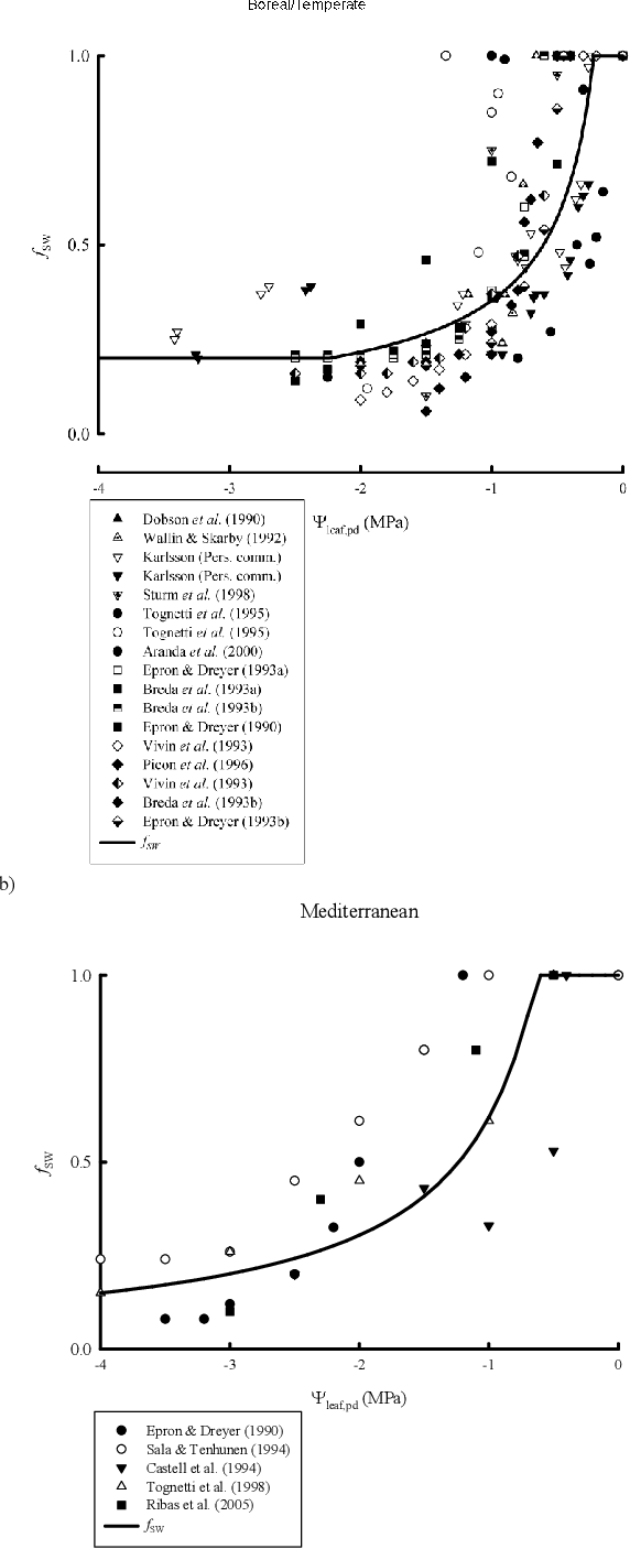 PDF] DO3SE modelling of soil moisture to determine ozone flux to