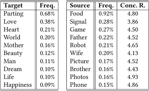"""Figure 2 for """"Love is as Complex as Math"""": Metaphor Generation System for Social Chatbot"""