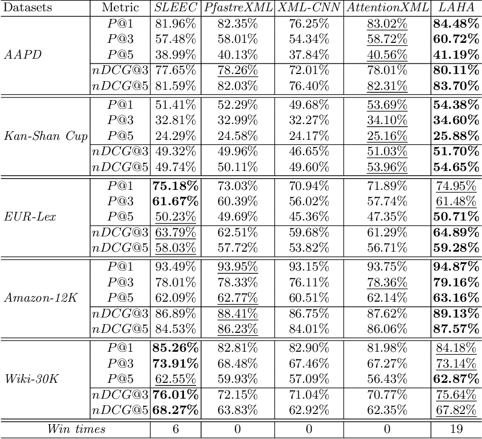 Figure 4 for Label-aware Document Representation via Hybrid Attention for Extreme Multi-Label Text Classification