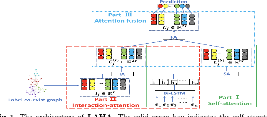 Figure 1 for Label-aware Document Representation via Hybrid Attention for Extreme Multi-Label Text Classification