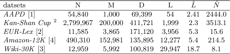 Figure 2 for Label-aware Document Representation via Hybrid Attention for Extreme Multi-Label Text Classification