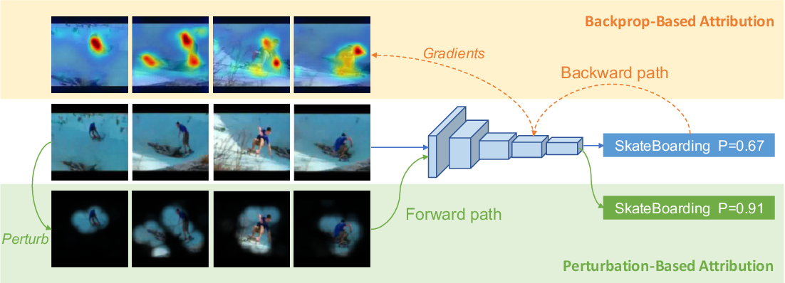Figure 1 for A Comprehensive Study on Visual Explanations for Spatio-temporal Networks