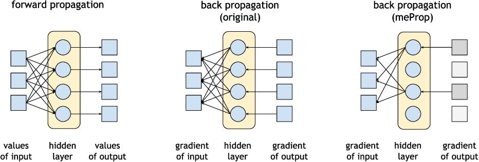 Figure 1 for Minimal Effort Back Propagation for Convolutional Neural Networks