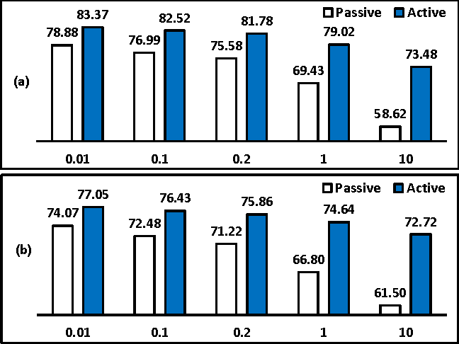 Figure 2 for Robustness of Bayesian Pool-based Active Learning Against Prior Misspecification
