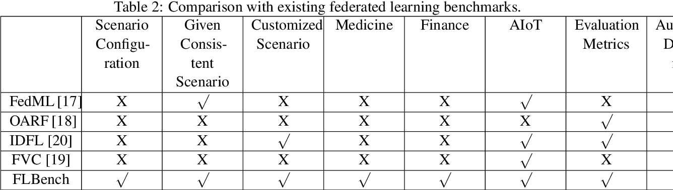 Figure 3 for An Isolated Data Island Benchmark Suite for Federated Learning