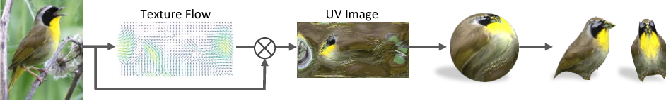 Figure 4 for Learning Category-Specific Mesh Reconstruction from Image Collections