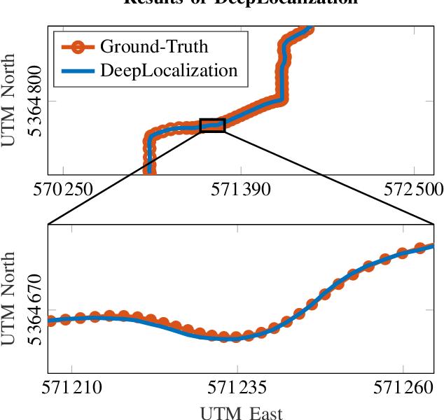 Figure 1 for DeepLocalization: Landmark-based Self-Localization with Deep Neural Networks