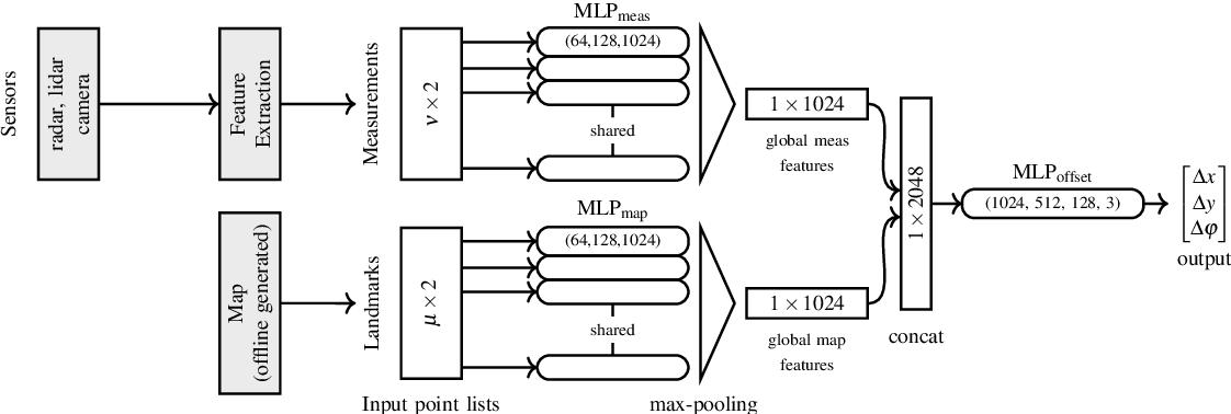 Figure 2 for DeepLocalization: Landmark-based Self-Localization with Deep Neural Networks