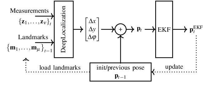 Figure 3 for DeepLocalization: Landmark-based Self-Localization with Deep Neural Networks