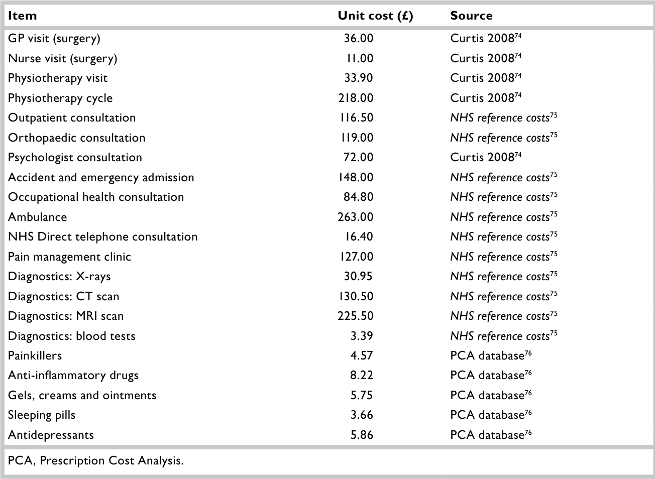 Table 43 from Managing Injuries of the Neck Trial (MINT): a