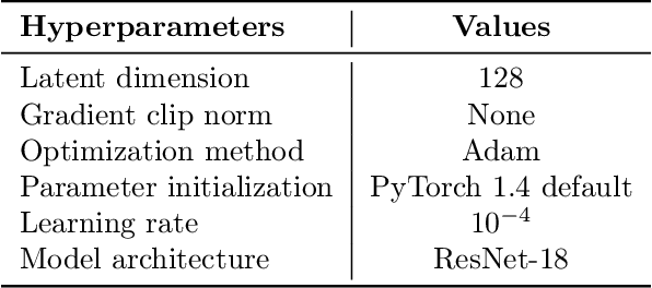 Figure 4 for Investigating the Role of Negatives in Contrastive Representation Learning
