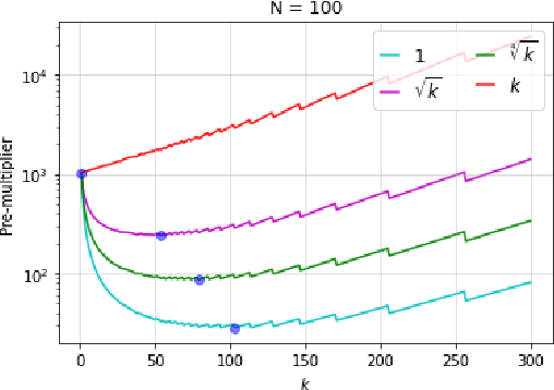 Figure 1 for Investigating the Role of Negatives in Contrastive Representation Learning