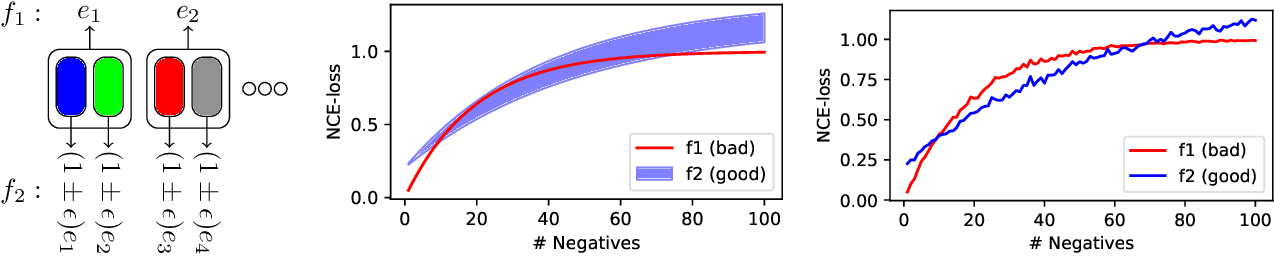 Figure 3 for Investigating the Role of Negatives in Contrastive Representation Learning