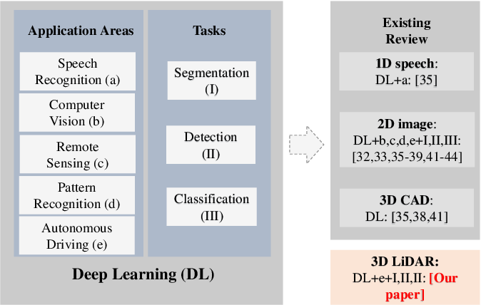 Figure 1 for Deep Learning for LiDAR Point Clouds in Autonomous Driving: A Review