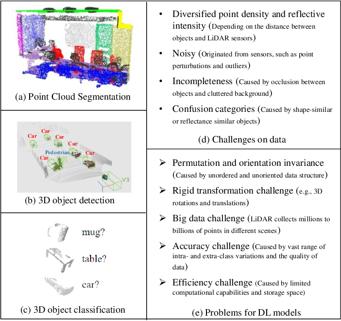 Figure 2 for Deep Learning for LiDAR Point Clouds in Autonomous Driving: A Review