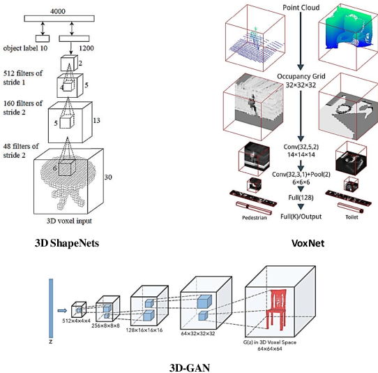 Figure 3 for Deep Learning for LiDAR Point Clouds in Autonomous Driving: A Review