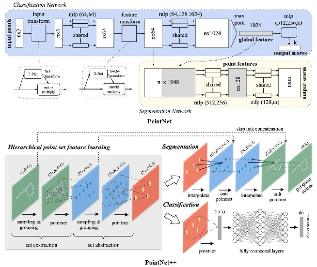 Figure 4 for Deep Learning for LiDAR Point Clouds in Autonomous Driving: A Review
