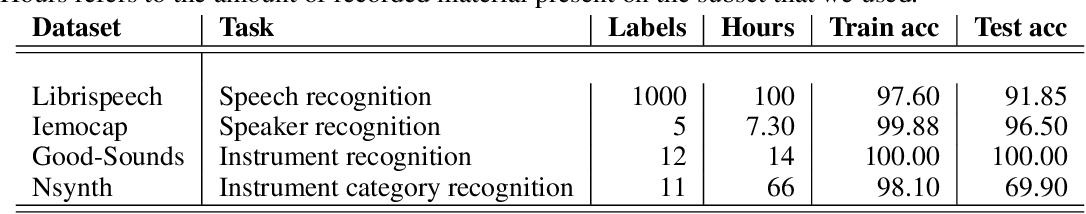 Figure 2 for Blissful Ignorance: Anti-Transfer Learning for Task Invariance