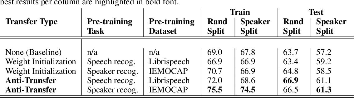 Figure 3 for Blissful Ignorance: Anti-Transfer Learning for Task Invariance