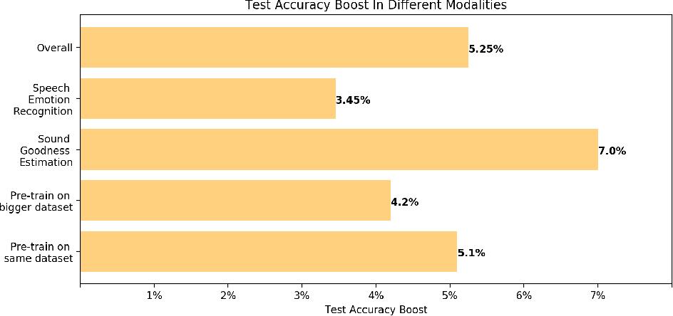 Figure 4 for Blissful Ignorance: Anti-Transfer Learning for Task Invariance