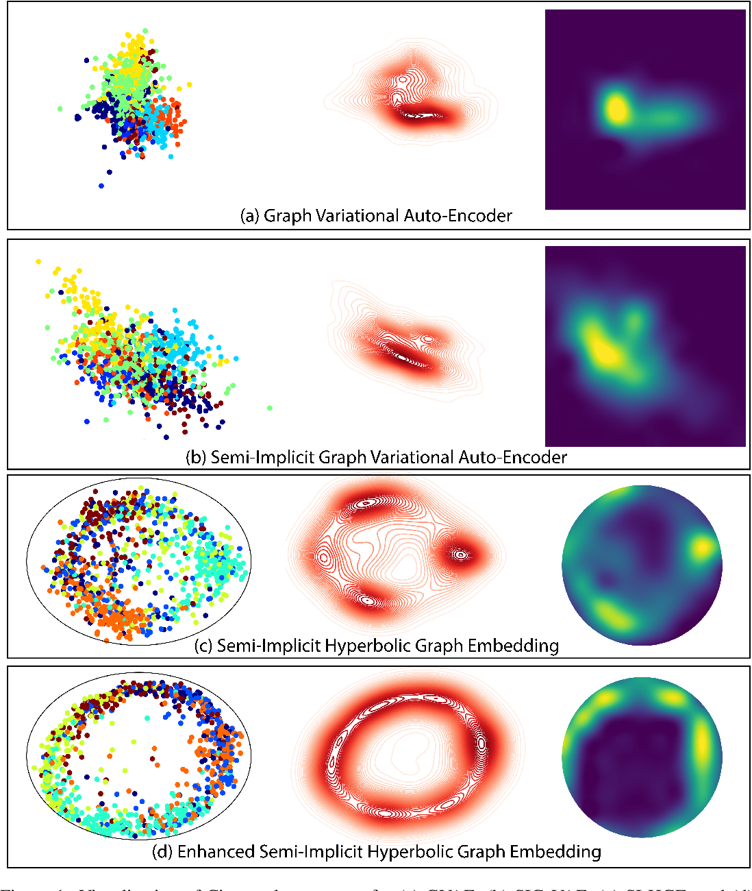Figure 2 for Hyperbolic Graph Embedding with Enhanced Semi-Implicit Variational Inference