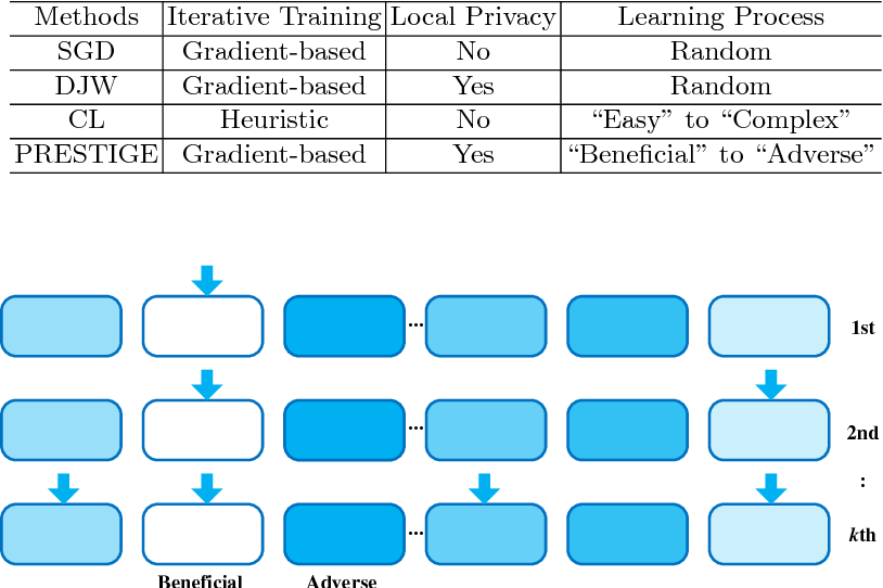 Figure 2 for Privacy-preserving Stochastic Gradual Learning