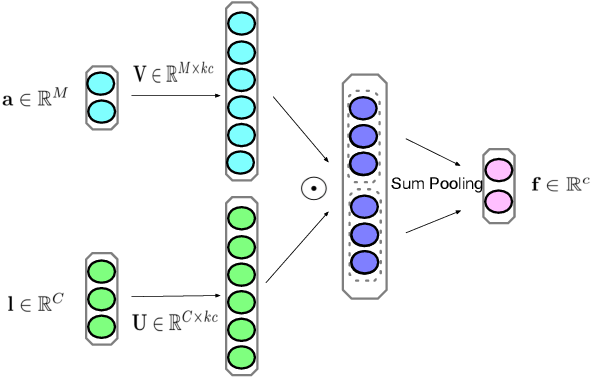 Figure 1 for Towards Good Practices for Multi-modal Fusion in Large-scale Video Classification