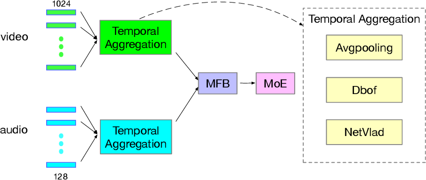 Figure 3 for Towards Good Practices for Multi-modal Fusion in Large-scale Video Classification